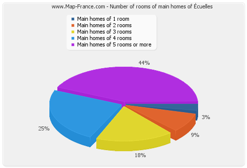 Number of rooms of main homes of Écuelles