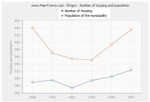 Étrigny : Number of housing and population