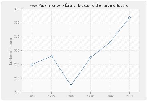 Étrigny : Evolution of the number of housing