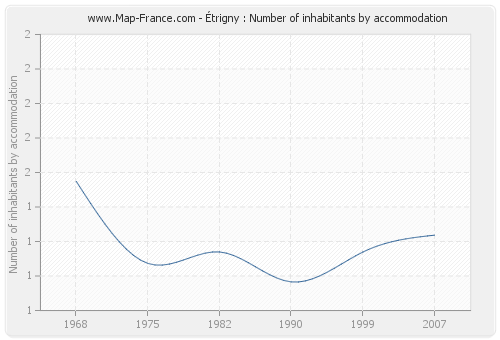 Étrigny : Number of inhabitants by accommodation