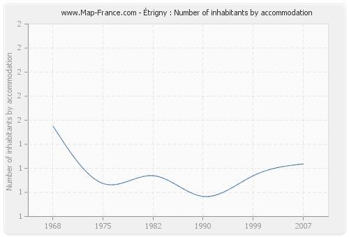 Étrigny : Number of inhabitants by accommodation