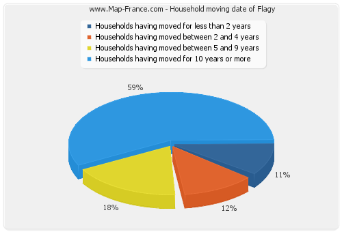 Household moving date of Flagy