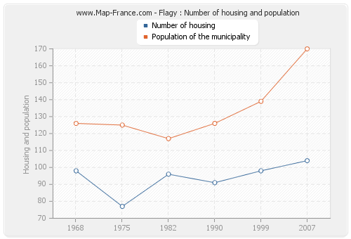 Flagy : Number of housing and population