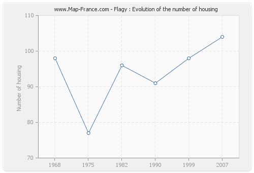 Flagy : Evolution of the number of housing
