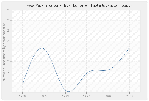 Flagy : Number of inhabitants by accommodation