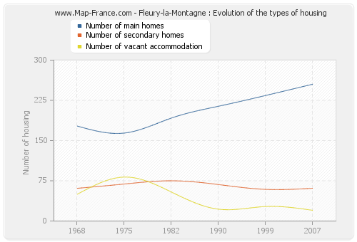 Fleury-la-Montagne : Evolution of the types of housing
