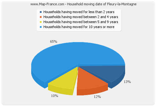 Household moving date of Fleury-la-Montagne