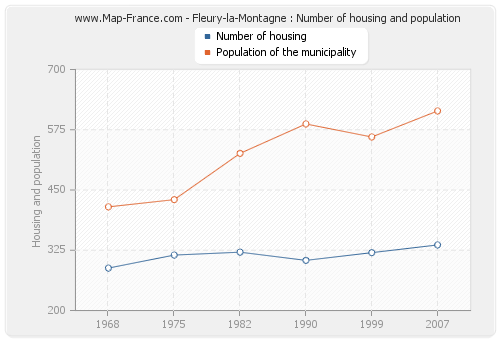 Fleury-la-Montagne : Number of housing and population