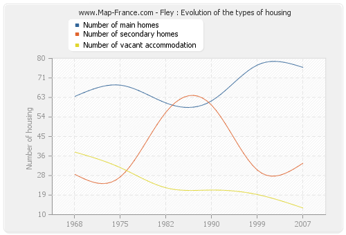 Fley : Evolution of the types of housing