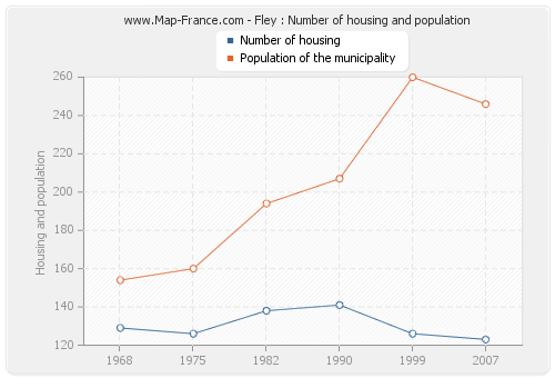 Fley : Number of housing and population
