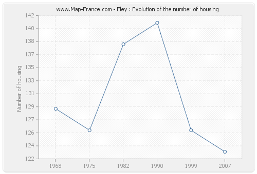 Fley : Evolution of the number of housing