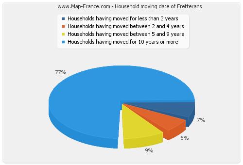 Household moving date of Fretterans