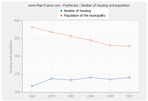 Fretterans : Number of housing and population