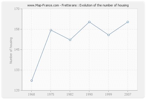 Fretterans : Evolution of the number of housing
