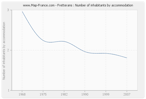 Fretterans : Number of inhabitants by accommodation