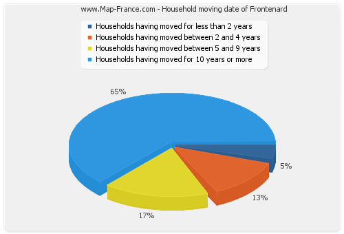 Household moving date of Frontenard