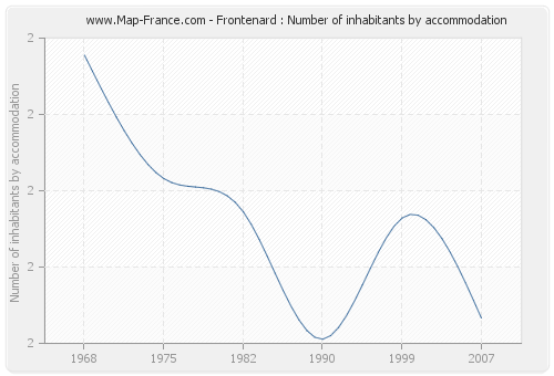Frontenard : Number of inhabitants by accommodation