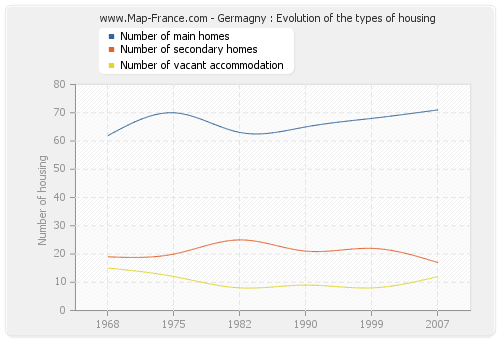 Germagny : Evolution of the types of housing