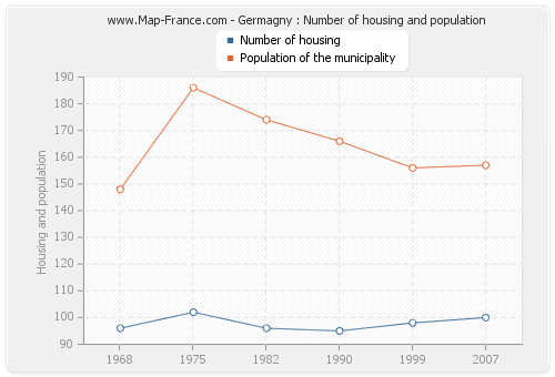 Germagny : Number of housing and population