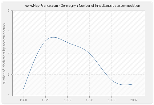Germagny : Number of inhabitants by accommodation