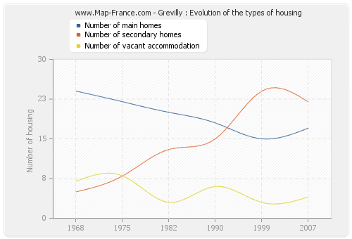 Grevilly : Evolution of the types of housing