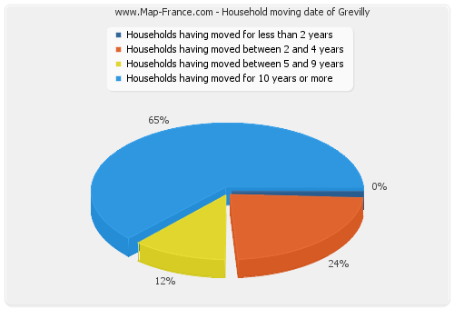 Household moving date of Grevilly