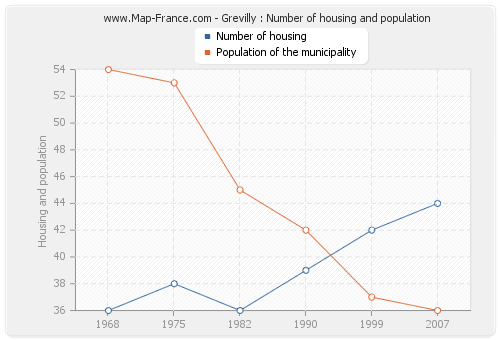Grevilly : Number of housing and population