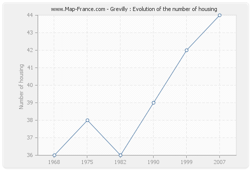 Grevilly : Evolution of the number of housing
