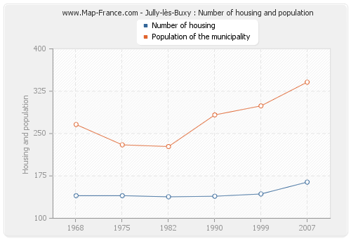 Jully-lès-Buxy : Number of housing and population