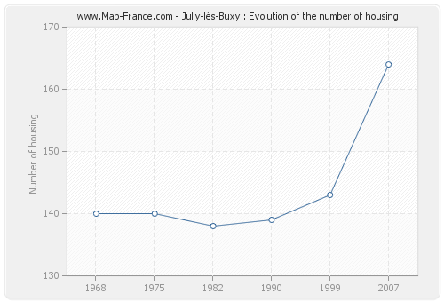 Jully-lès-Buxy : Evolution of the number of housing
