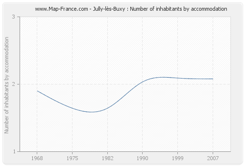 Jully-lès-Buxy : Number of inhabitants by accommodation