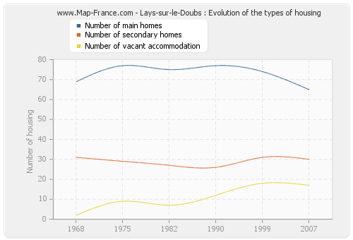Lays-sur-le-Doubs : Evolution of the types of housing