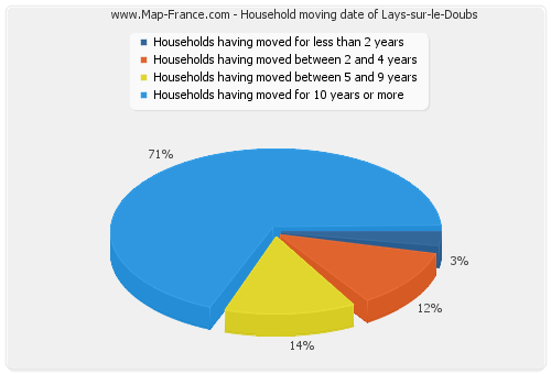 Household moving date of Lays-sur-le-Doubs