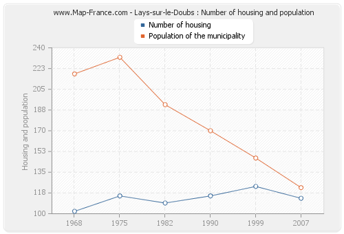 Lays-sur-le-Doubs : Number of housing and population