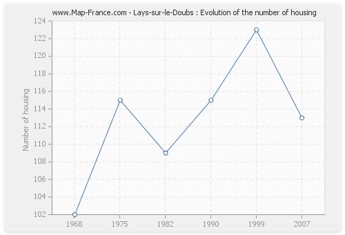 Lays-sur-le-Doubs : Evolution of the number of housing