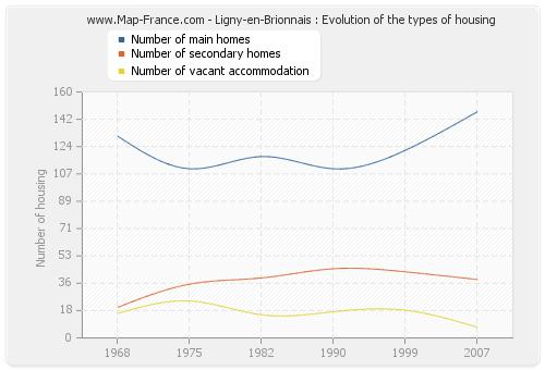 Ligny-en-Brionnais : Evolution of the types of housing
