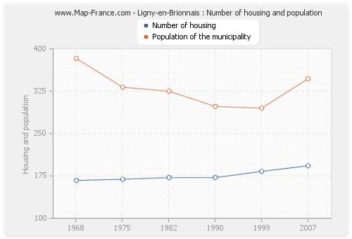 Ligny-en-Brionnais : Number of housing and population