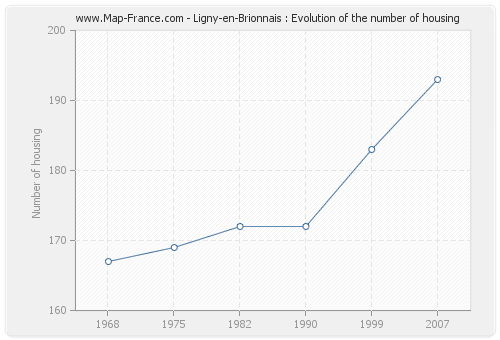 Ligny-en-Brionnais : Evolution of the number of housing