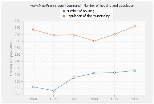 Lournand : Number of housing and population