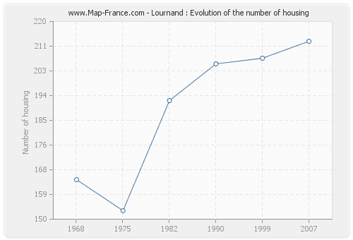 Lournand : Evolution of the number of housing