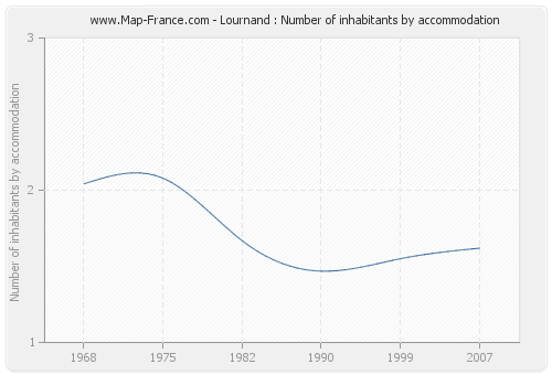Lournand : Number of inhabitants by accommodation