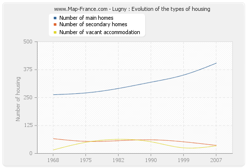 Lugny : Evolution of the types of housing