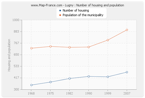Lugny : Number of housing and population