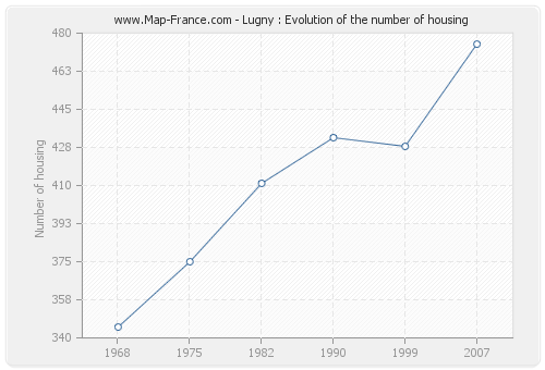 Lugny : Evolution of the number of housing