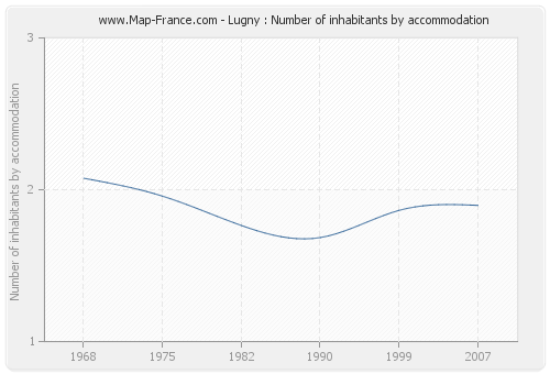 Lugny : Number of inhabitants by accommodation