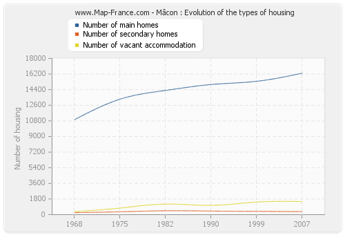 Mâcon : Evolution of the types of housing