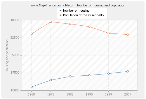 Mâcon : Number of housing and population