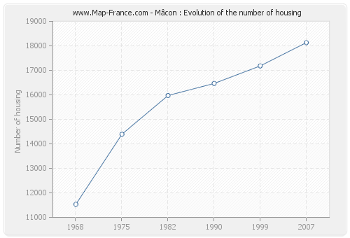 Mâcon : Evolution of the number of housing