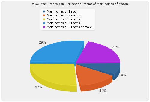 Number of rooms of main homes of Mâcon