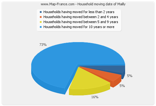 Household moving date of Mailly